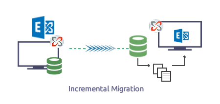 Incremental migration