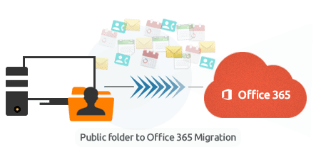 Public folder, Shared mailbox migration