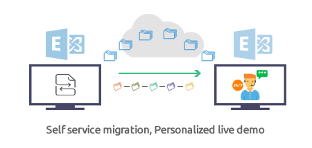 Self Managed Migration